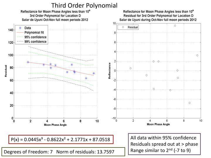Third Order Polynomial