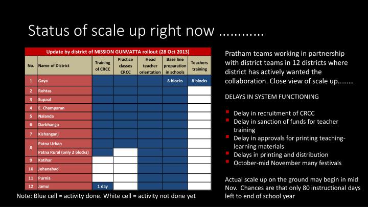 Status of scale up right now …………