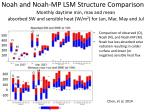 monthly daytime min max and mean absorbed sw and sensible heat w m 2 for jan mar may and jul