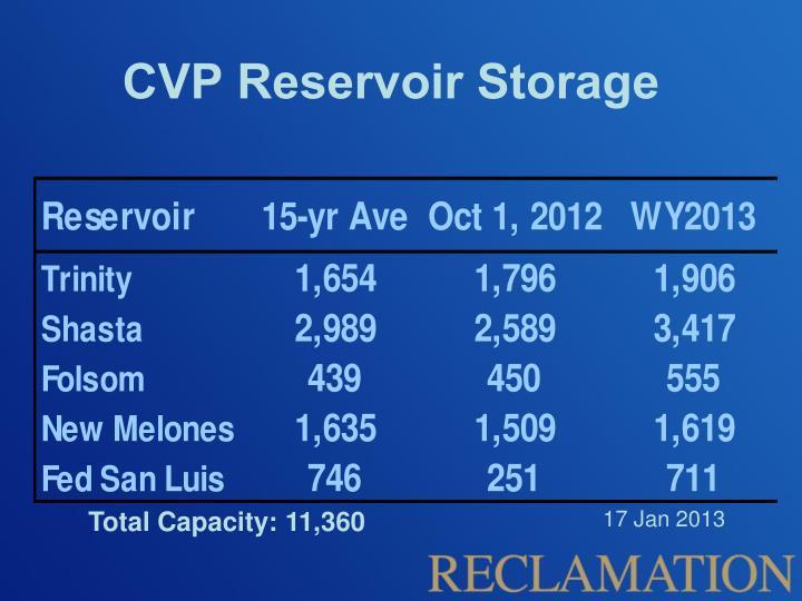 CVP Reservoir