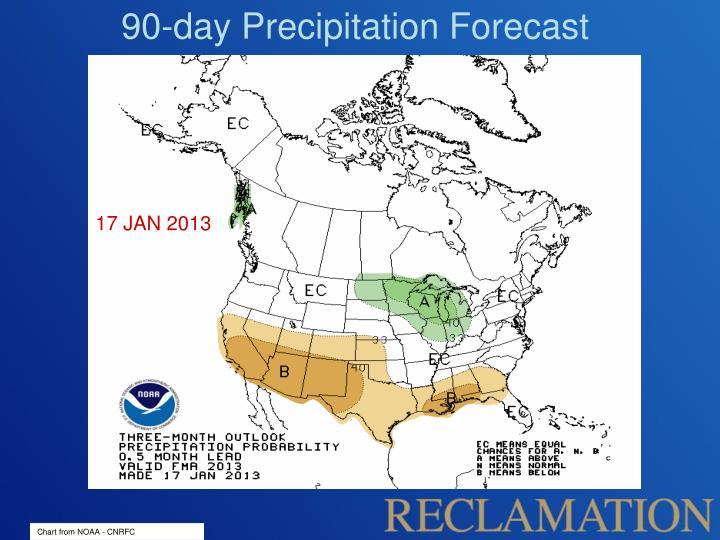 90-day Precipitation Forecast