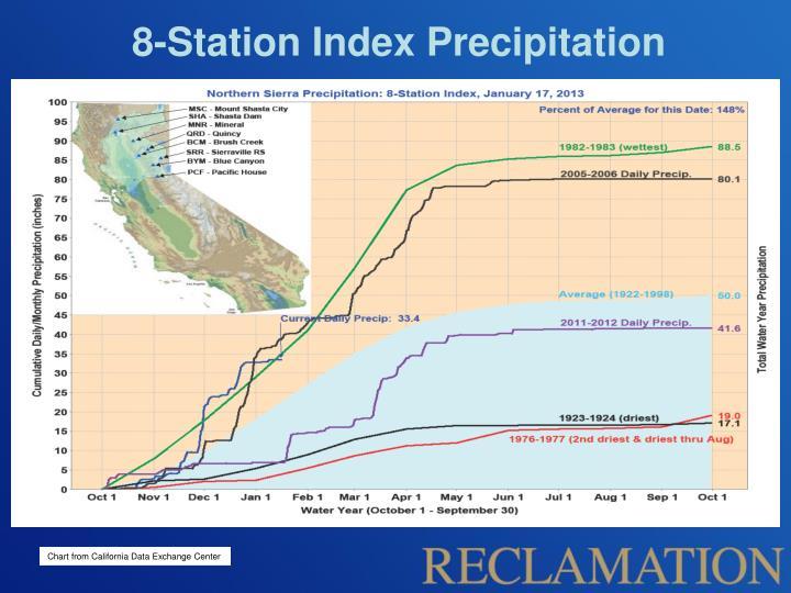 8-Station Index Precipitation
