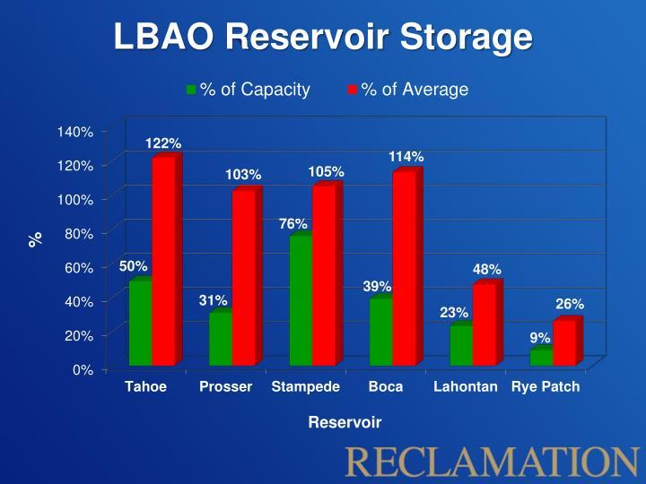 LBAO Reservoir Storage