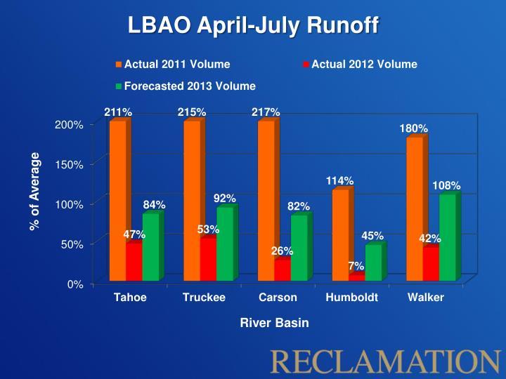 LBAO April-July Runoff