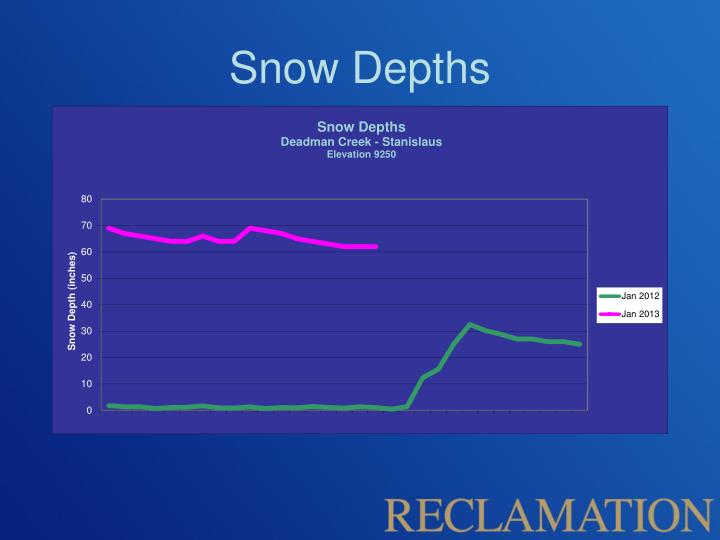 Snow Depths