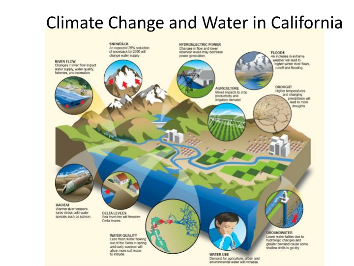 Climate Change and Water in California