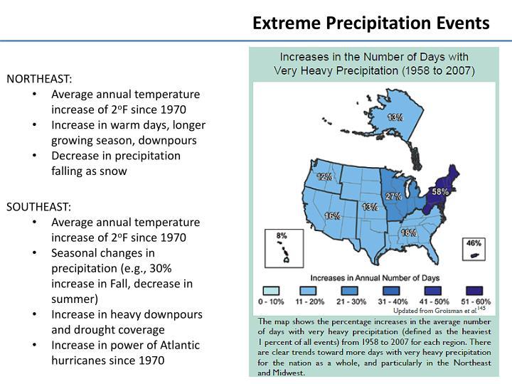 Extreme Precipitation Events