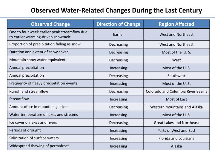 Observed Water-Related Changes During the Last Century