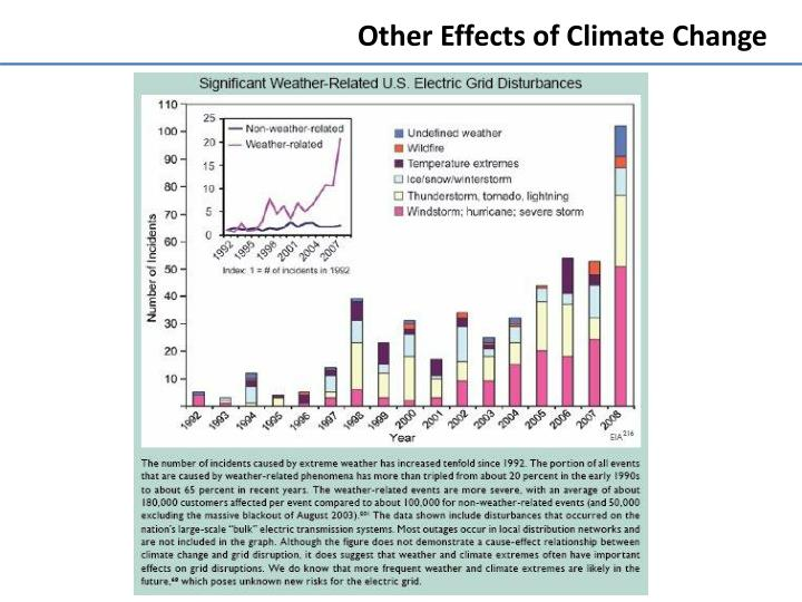 Other Effects of Climate Change