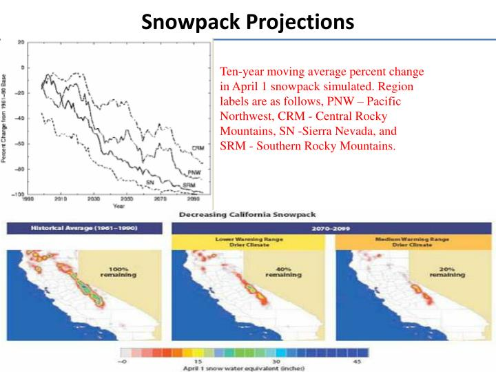 Snowpack Projections
