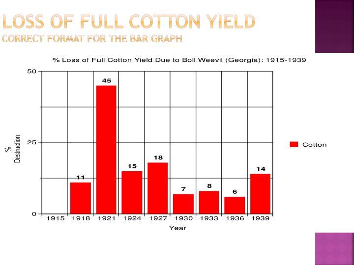 Loss of Full Cotton