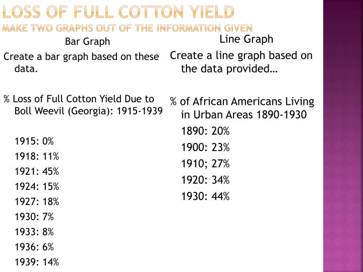 Loss of Full Cotton Yield