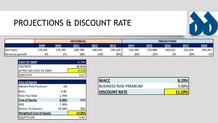 PROJECTIONS & DISCOUNT RATE