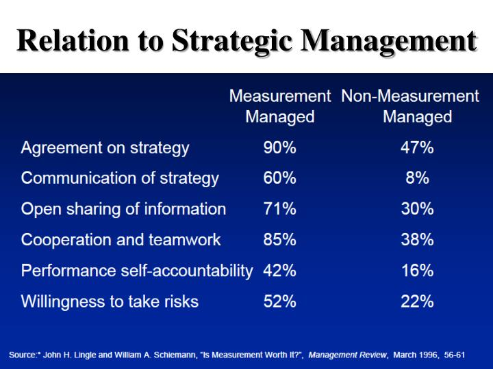 Relation to Strategic Management