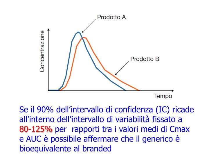 Se il 90% dell'intervallo di confidenza (IC) ricade all'interno dell'intervallo di variabilità fissato a