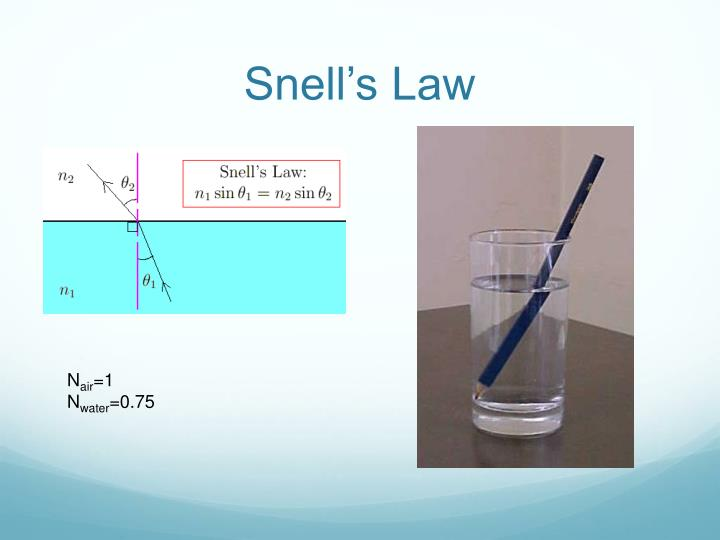 experiment to verify snells law We did this by testing the laws of reflection, refraction (snell's law), and total internal reflection by conducting four experiments using a focused ray of light, a mirror (flat, concave, convex), a protractor, and a refraction tank.