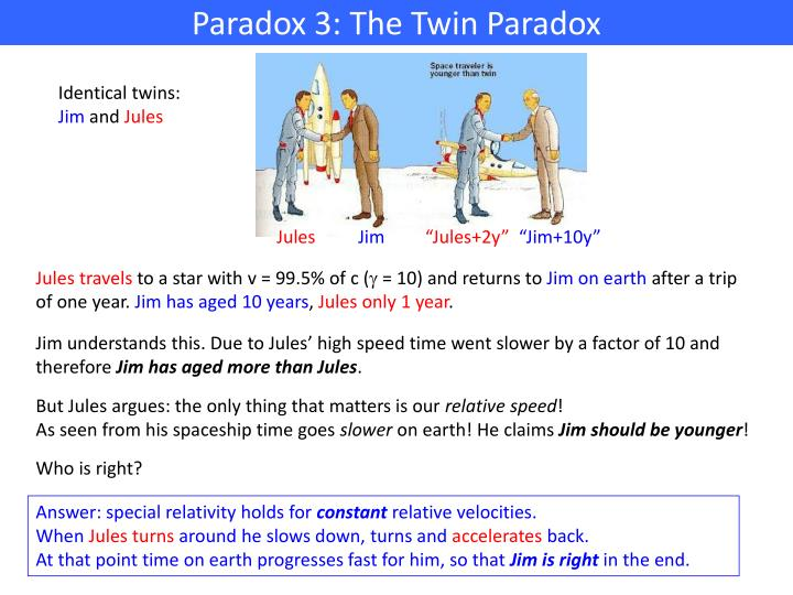 Paradox 3: The Twin Paradox