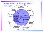 primary and secondary parts to diversity