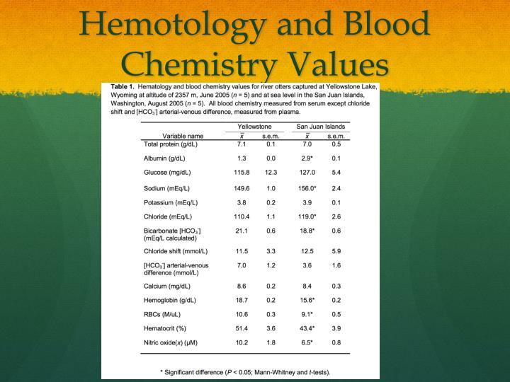 Hemotology