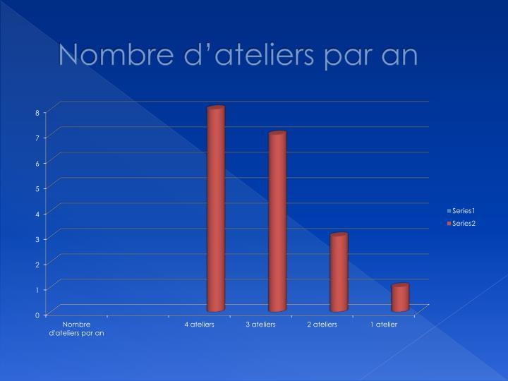 Nombre d'ateliers par an