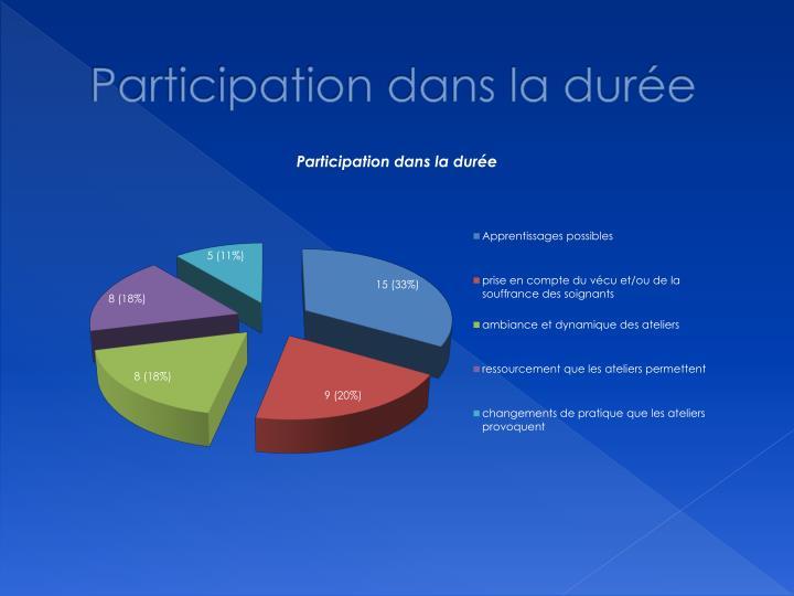 Participation dans la durée