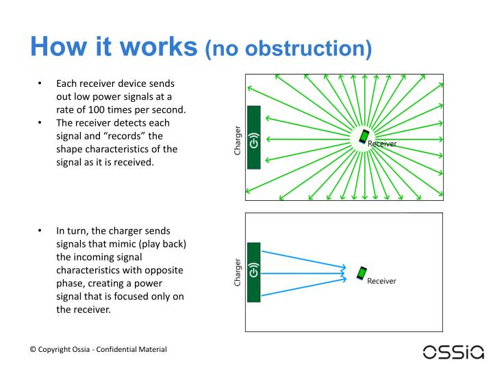How it works no obstruction