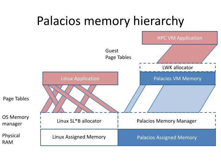 Palacios memory hierarchy