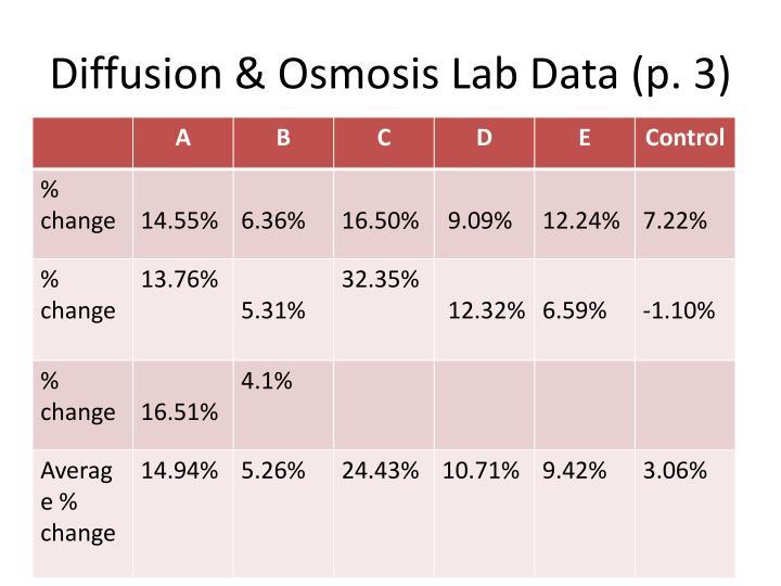 Diffusion osmosis lab data p 3