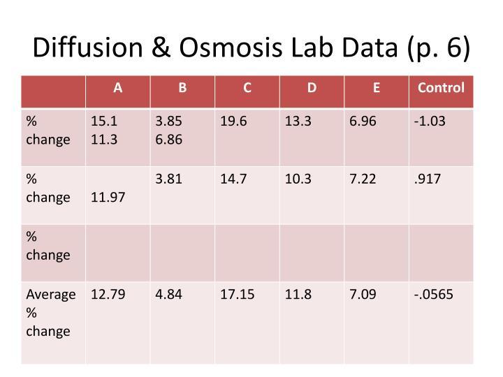 Diffusion & Osmosis Lab Data (p. 6)