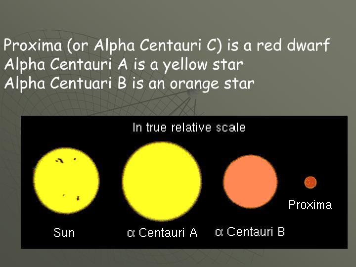 Proxima (or Alpha Centauri C) is a red dwarf