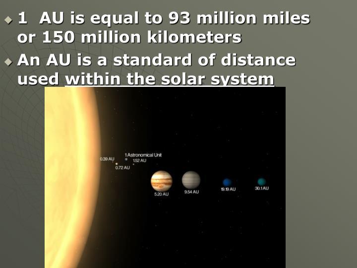 1  AU is equal to 93 million miles or 150 million kilometers