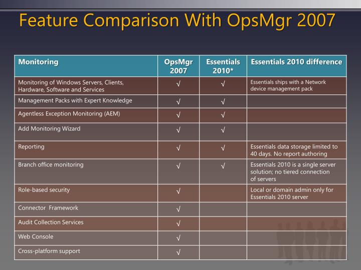 Feature Comparison With