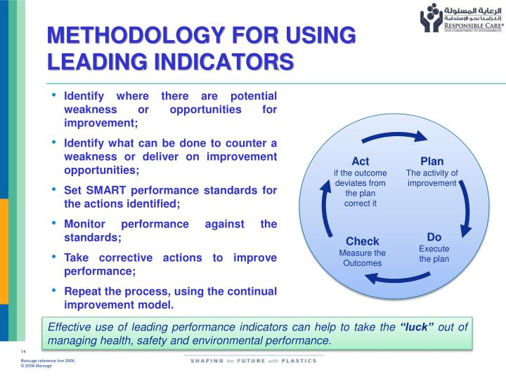METHODOLOGY FOR USING LEADING INDICATORS
