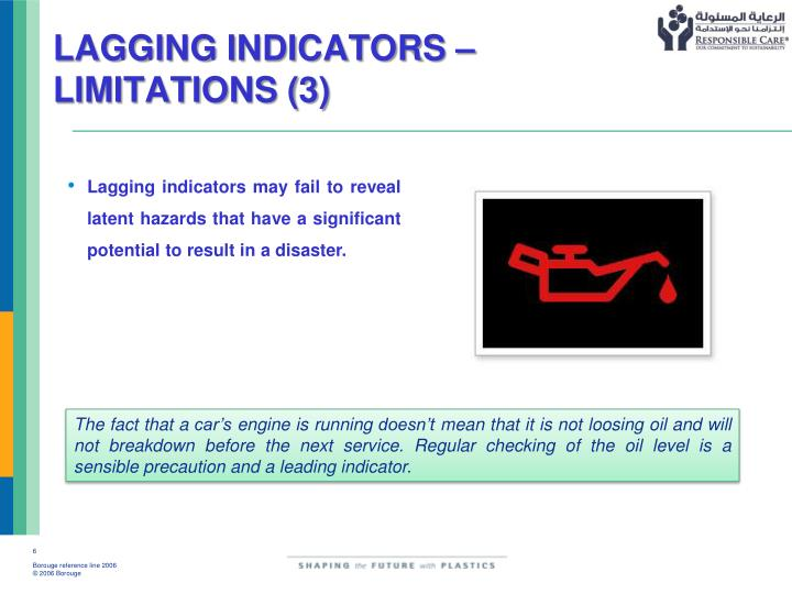 LAGGING INDICATORS – LIMITATIONS (3)