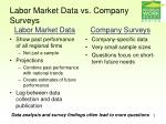 labor market data vs company surveys
