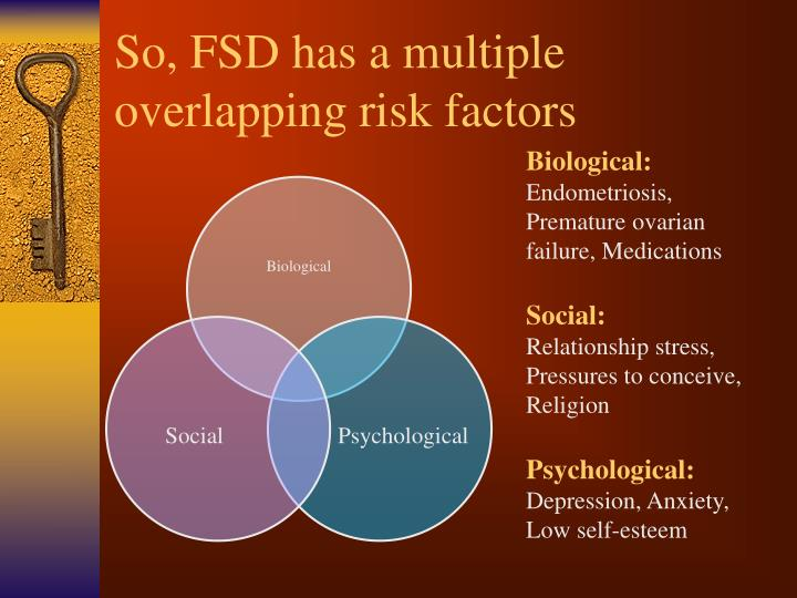 So, FSD has a multiple overlapping risk factors