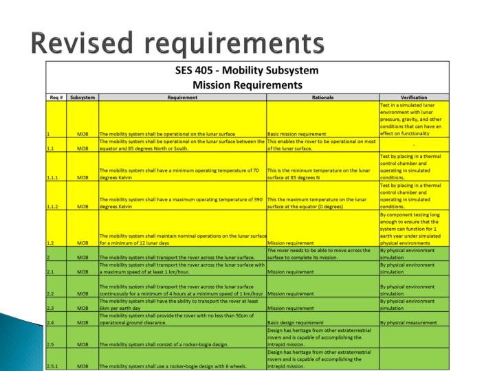 Revised requirements