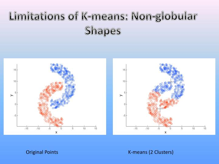 Limitations of K-means: Non-globular Shapes