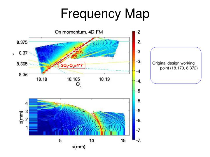 Frequency Map