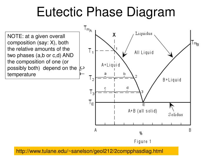 Ppt Eutectic Phase Diagram Powerpoint Presentation Id1976820