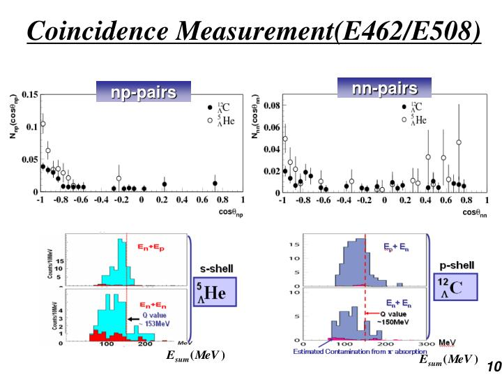 Coincidence Measurement(E462/E508)
