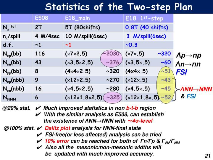 Statistics of the Two-step Plan