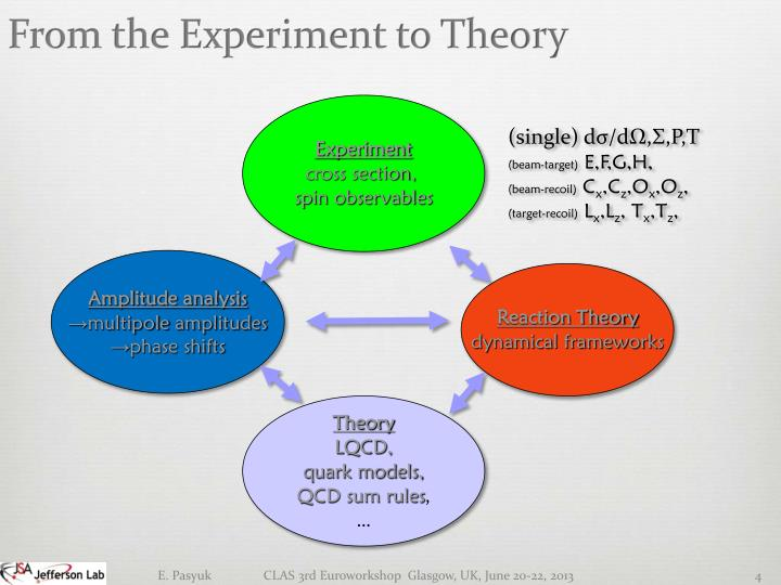 From the Experiment to Theory