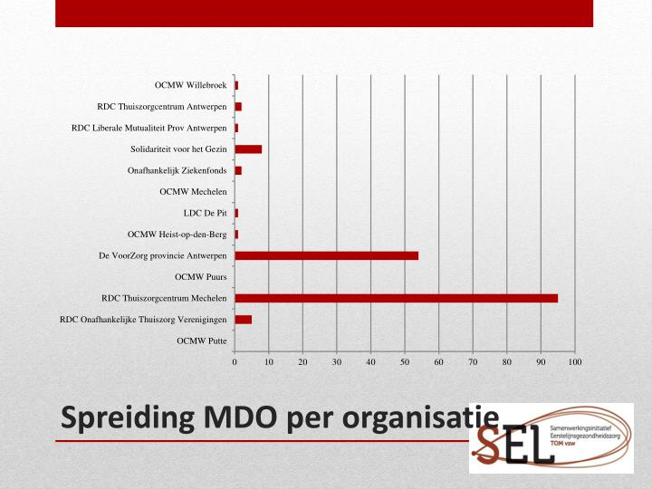Spreiding MDO per organisatie