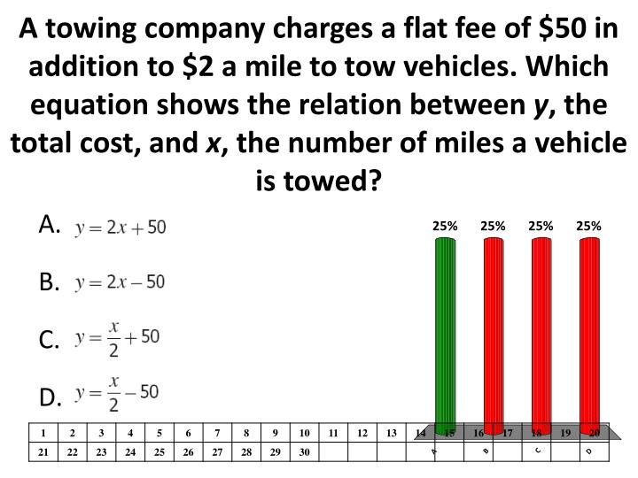 A towing company charges a flat fee of $50 in addition to $2 a mile to