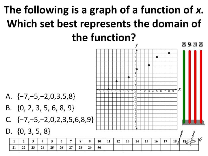 The following is a graph of a function of