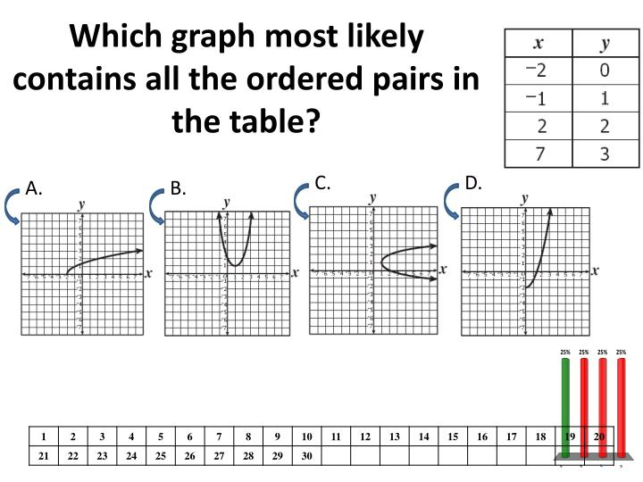Which graph most