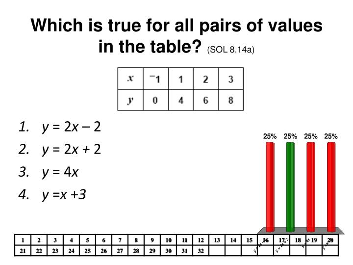 Which is true for all pairs of values in the table sol 8 14a