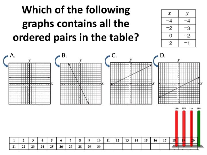 Which of the following graphs contains all the ordered pairs in the table?