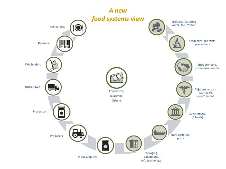 A new food systems view